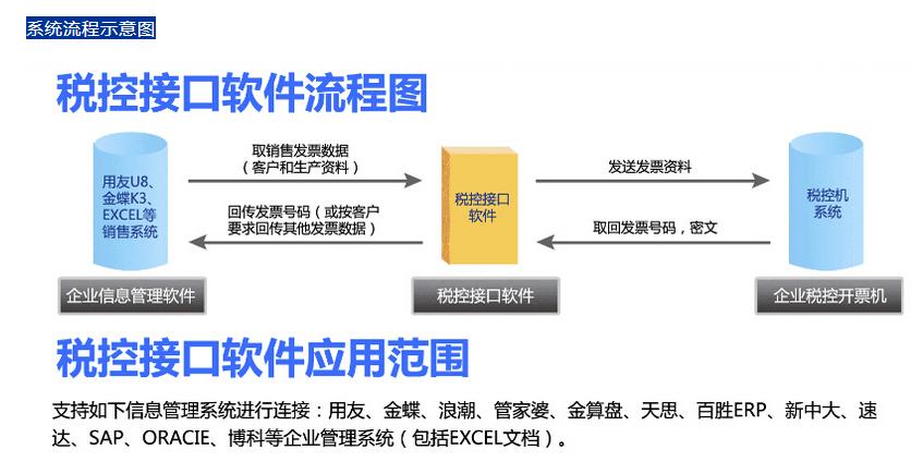 税控开票系统文本接口流程图